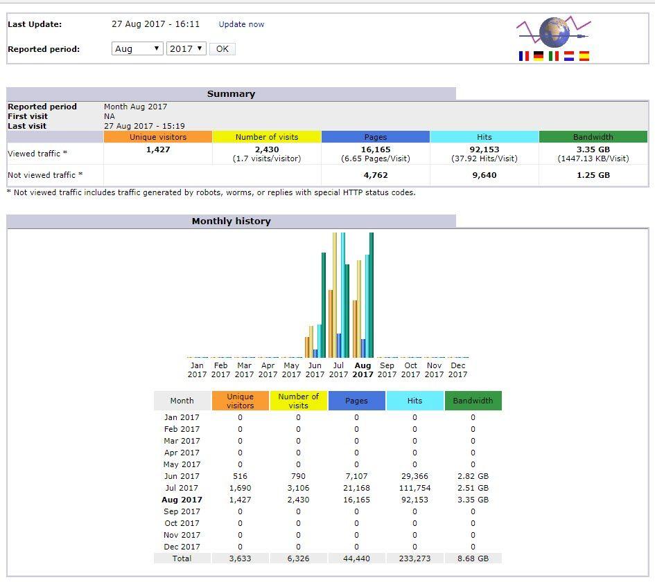 Siteground 웹호스팅에서 웹사이트 통계 확인하기