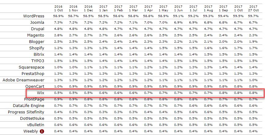 Wix SEO 마법사 툴로 SEO가 개선된 윅스, 전년 대비 60% 점유율 상승