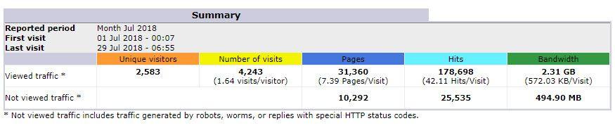 사이트그라운드 cPanel 통계 기능